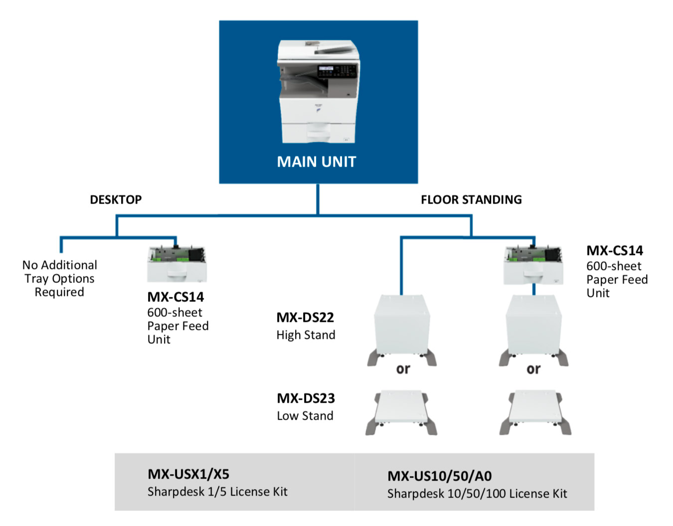 Sharp MX-B350W/MX-B450W MFP Machine Configuration
